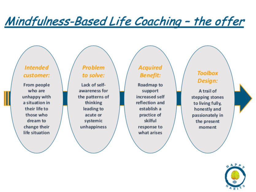 happy-habits-mindfulness-based-life-coaching-the-offer